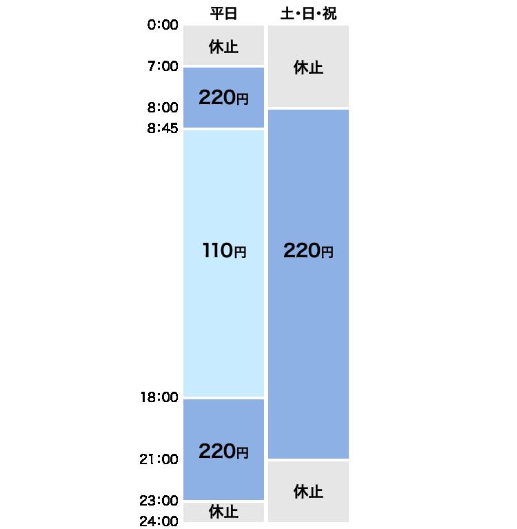 Atm 手数料 銀行 京葉